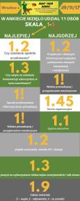 Wyniki ankiet - Wrocław