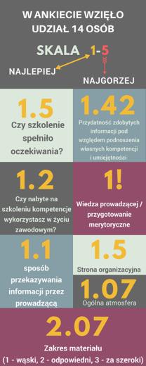 Wyniki ankiet - Warszawa