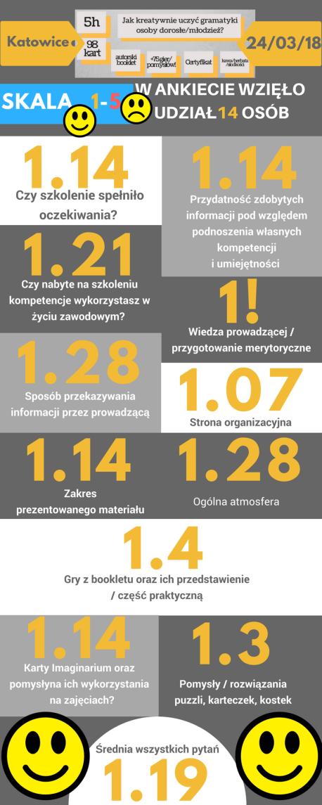 Ankieta Katowice sobota