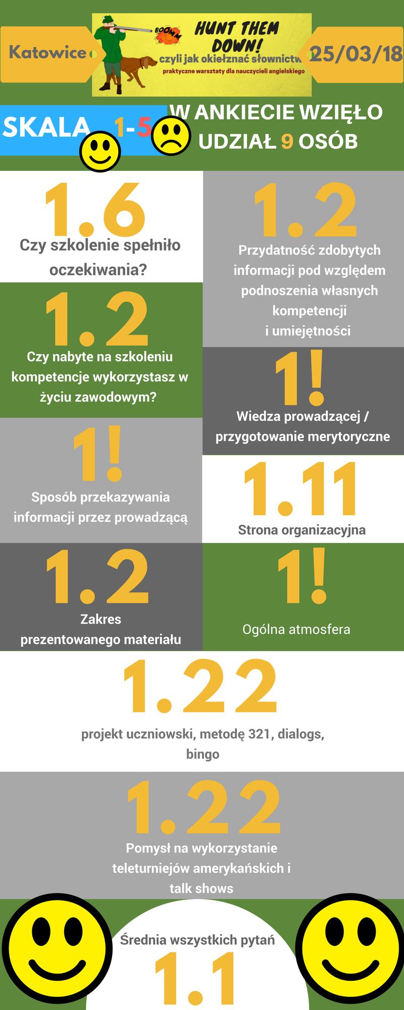 Katowice - nedziela ankieta